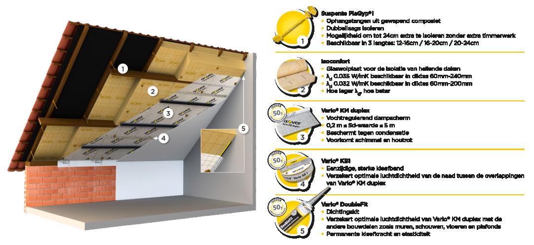 Het Perfect Dak Systeem Home Dakdossier